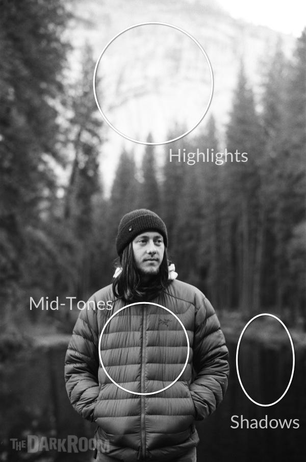 Light Metering for Photography metering spots